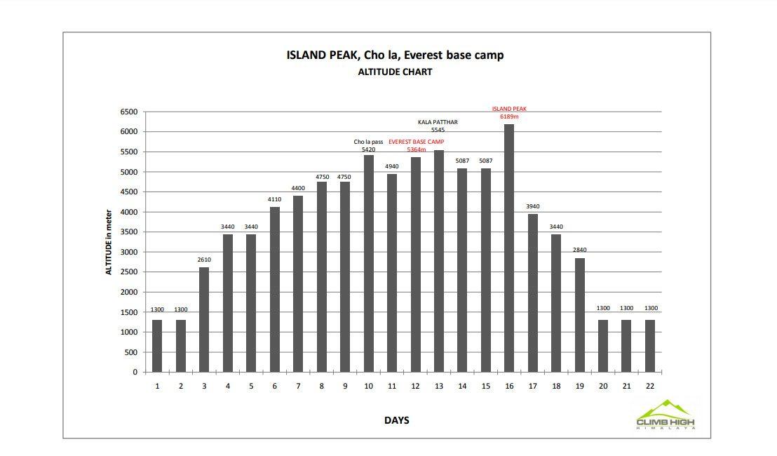 Island-peak-altitude-Chart-